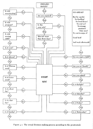 Medieval Sexual Decision Flowchart